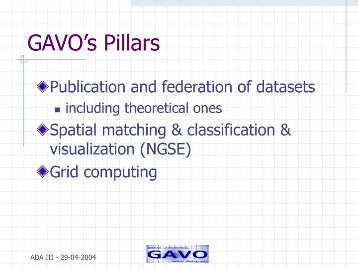 GAVO's Pillars