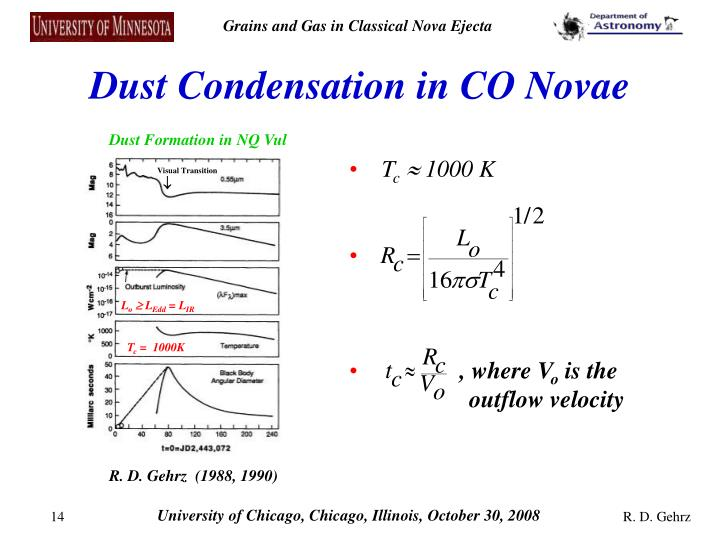Dust Condensation in CO Novae