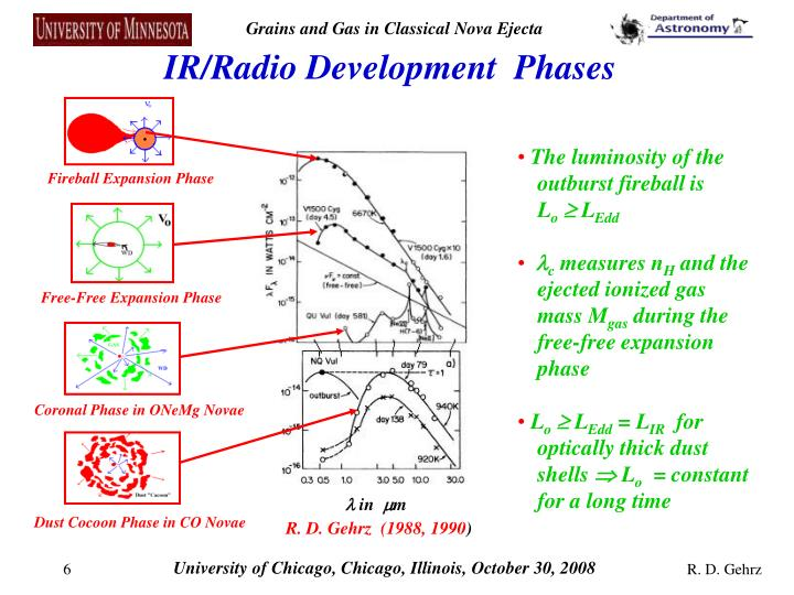 IR/Radio Development  Phases
