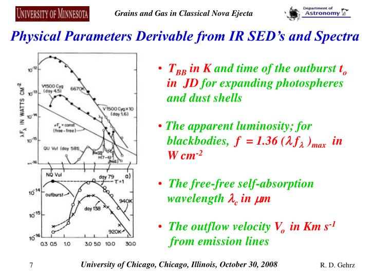 Physical Parameters Derivable from IR SED's and Spectra
