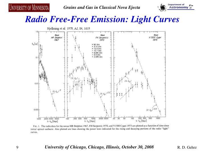 Radio Free-Free Emission: Light Curves