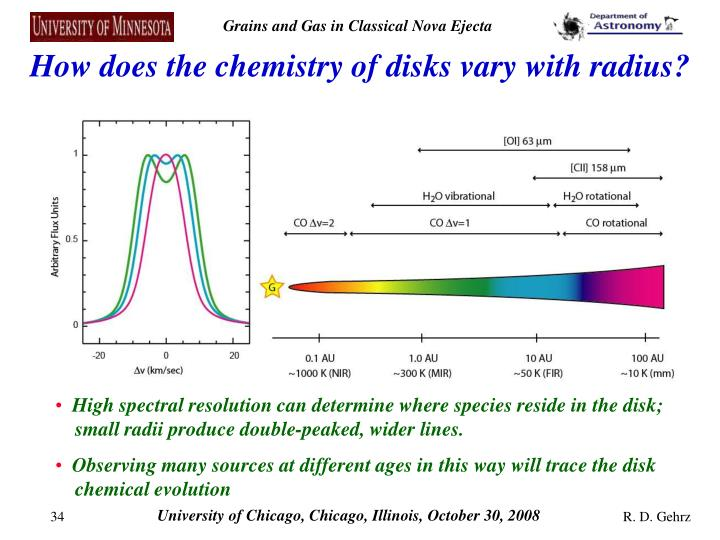 How does the chemistry of disks vary with radius?