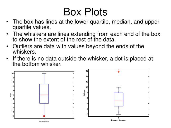 Box Plots