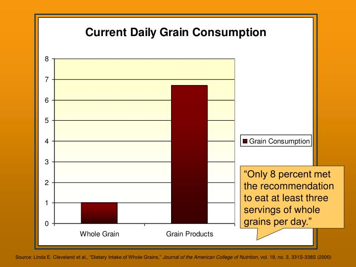 """Only 8 percent met the recommendation to eat at least three servings of whole grains per day."""