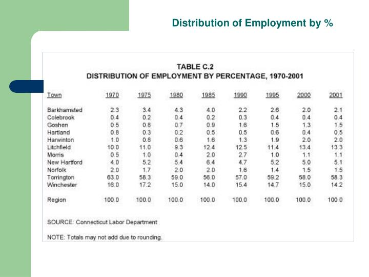 Distribution of Employment by %