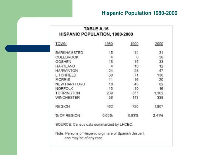 Hispanic Population 1980-2000