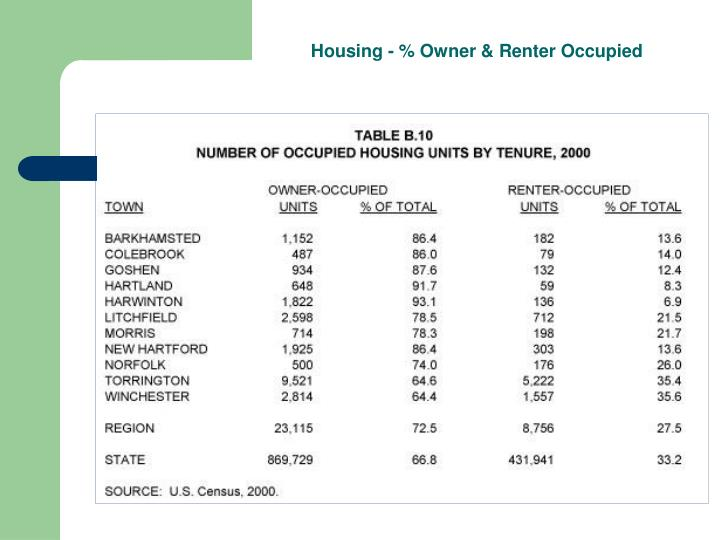 Housing - % Owner & Renter Occupied