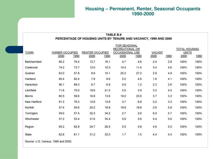 Housing – Permanent, Renter, Seasonal Occupants 1990-2000