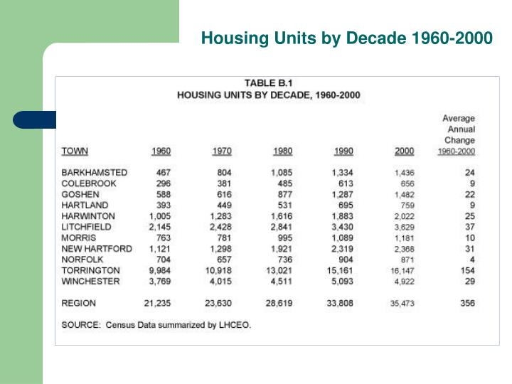 Housing Units by Decade 1960-2000