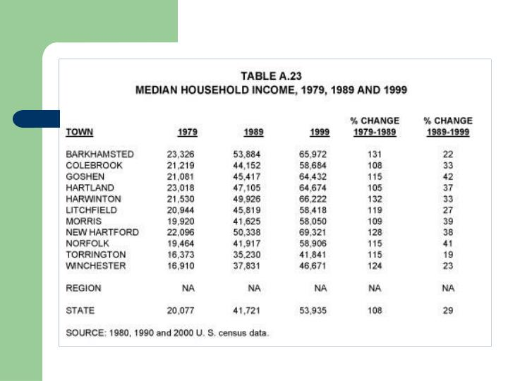 Median Household Income 1979-1999