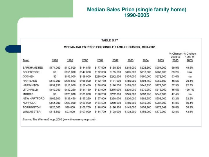 Median Sales Price (single family home)