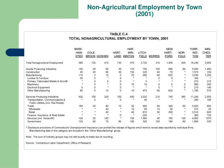 Non-Agricultural Employment by Town (2001)