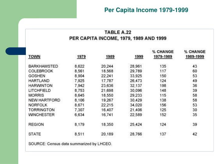 Per Capita Income 1979-1999