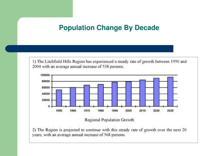 Population change by decade