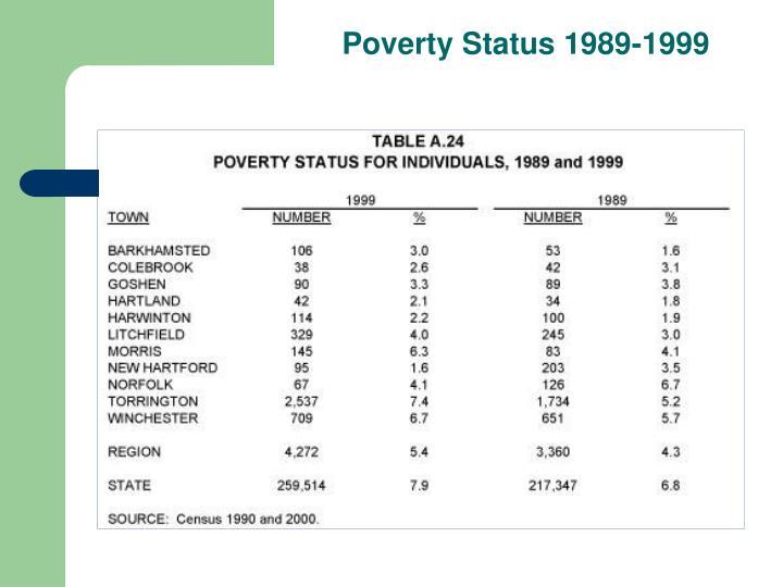 Poverty Status 1989-1999