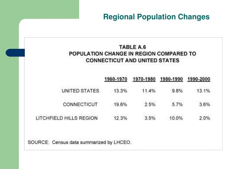 Regional Population Changes