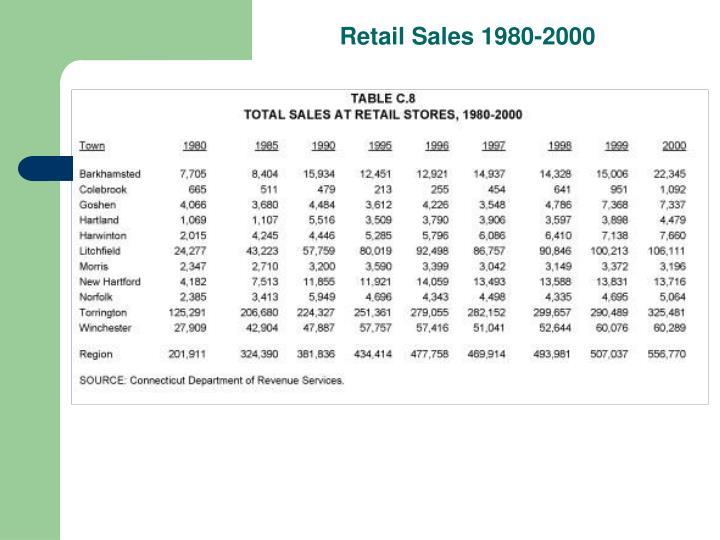 Retail Sales 1980-2000