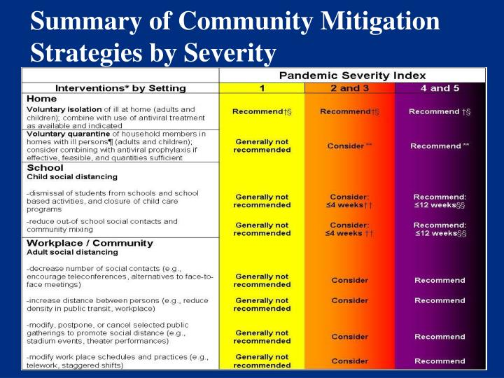 Summary of Community Mitigation Strategies by Severity