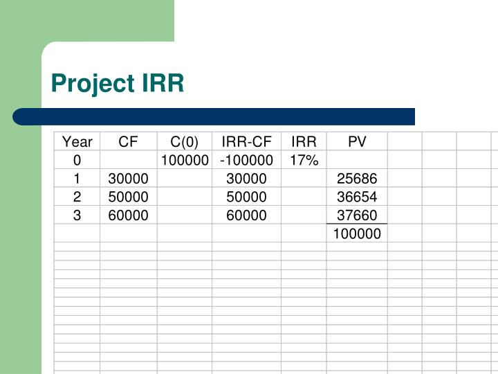 Project IRR