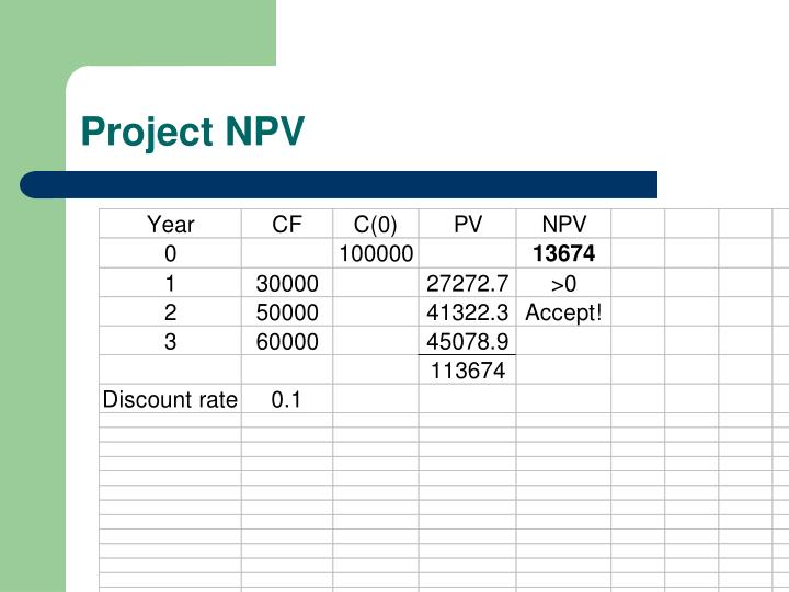 Project NPV