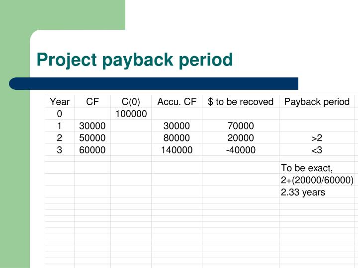 Project payback period