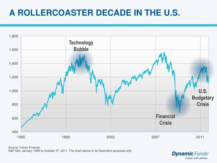 A ROLLERCOASTER DECADE IN THE U.S.