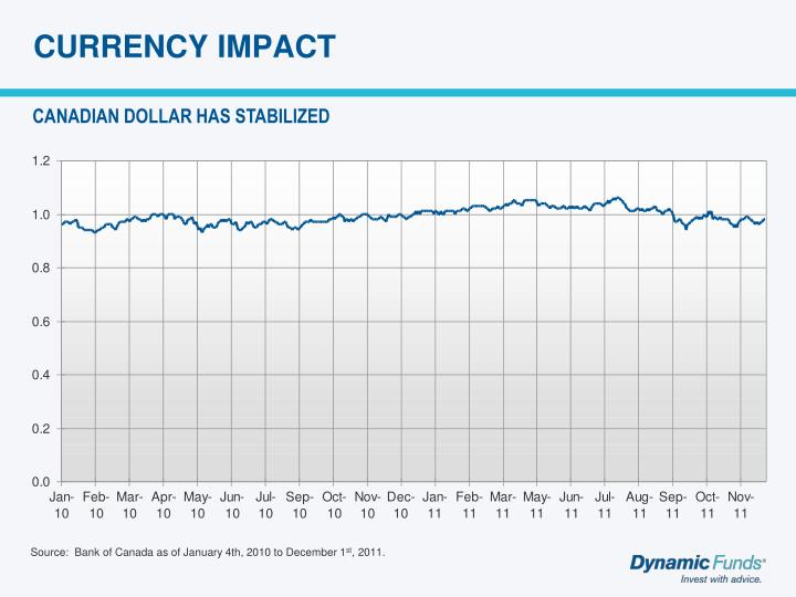 CURRENCY IMPACT