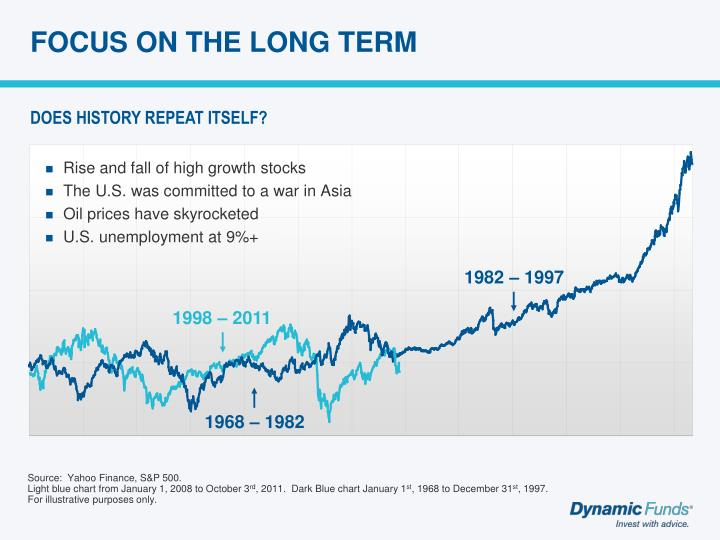 FOCUS ON THE LONG TERM