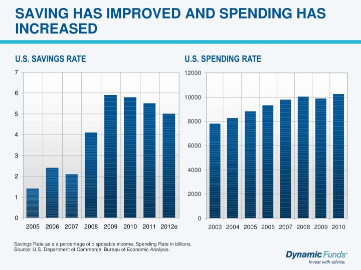 SAVING HAS IMPROVED AND SPENDING HAS INCREASED