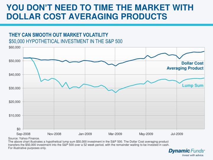 YOU DON'T NEED TO TIME THE MARKET WITH DOLLAR COST AVERAGING PRODUCTS