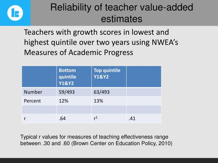Teachers with growth scores in lowest and highest quintile over two years using NWEA's Measures of Academic Progress