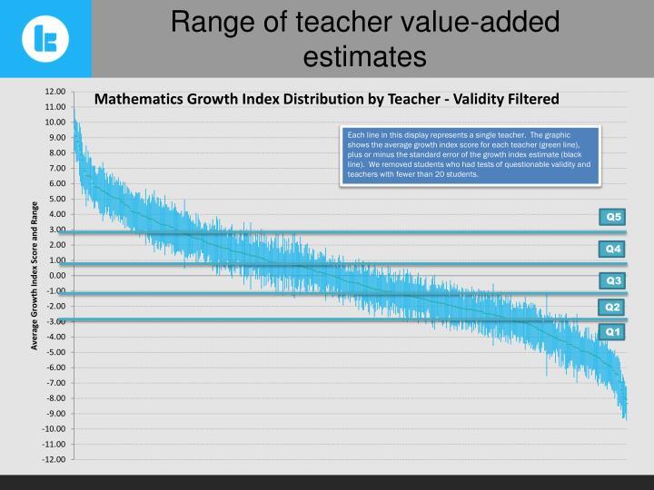 Range of teacher value-added estimates