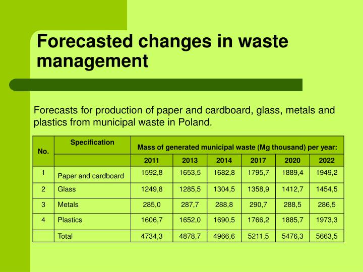Forecasted changes in waste management