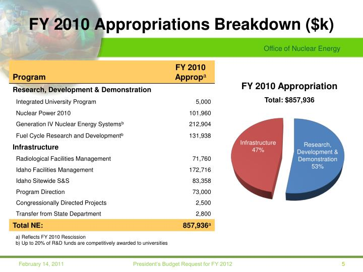 FY 2010 Appropriations Breakdown ($k)