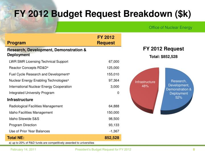 FY 2012 Budget Request Breakdown ($k)