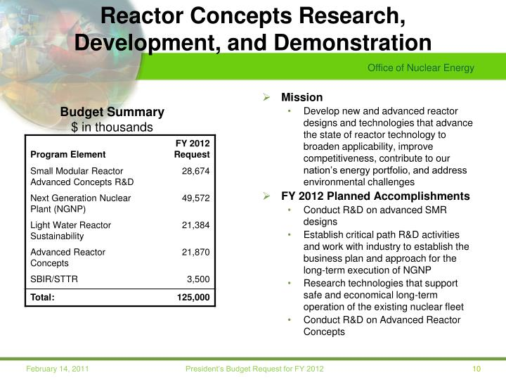 Reactor Concepts Research,