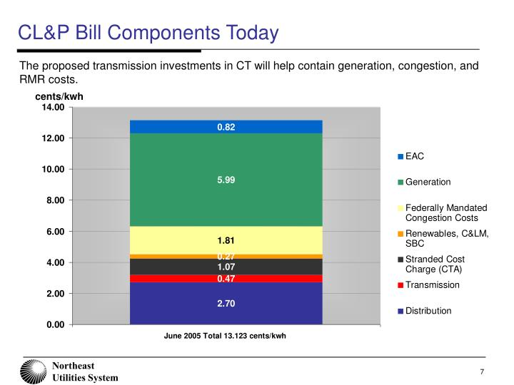 CL&P Bill Components Today