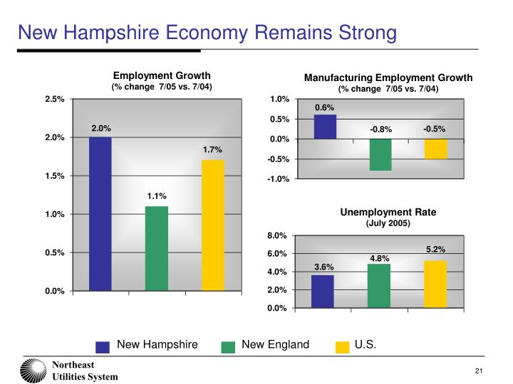 New Hampshire Economy Remains Strong