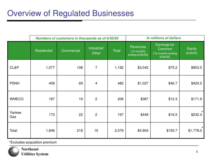 Overview of Regulated Businesses