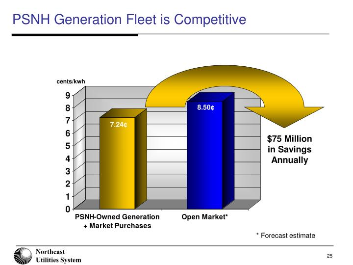 PSNH Generation Fleet is Competitive