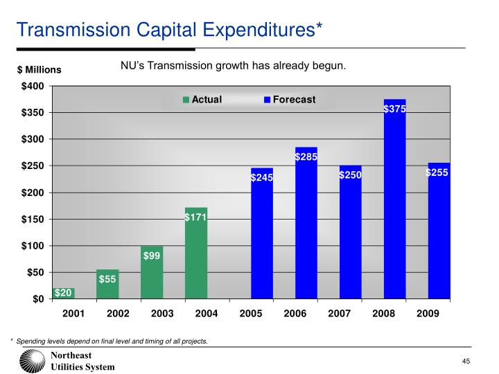 Transmission Capital Expenditures*
