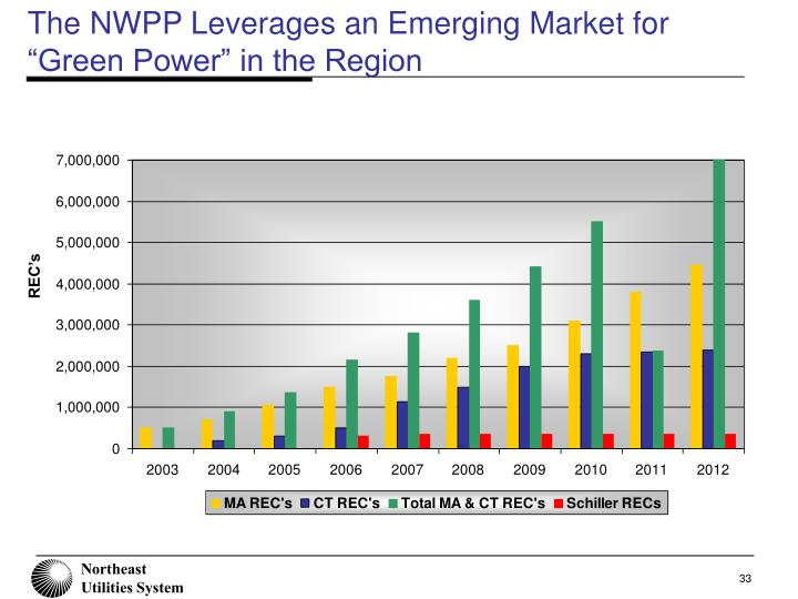 "The NWPP Leverages an Emerging Market for ""Green Power"" in the Region"