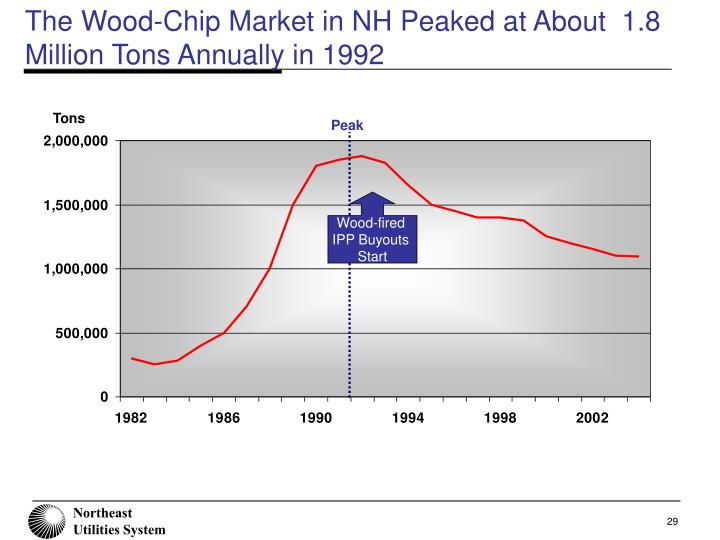 The Wood-Chip Market in NH Peaked at About  1.8 Million Tons Annually in 1992