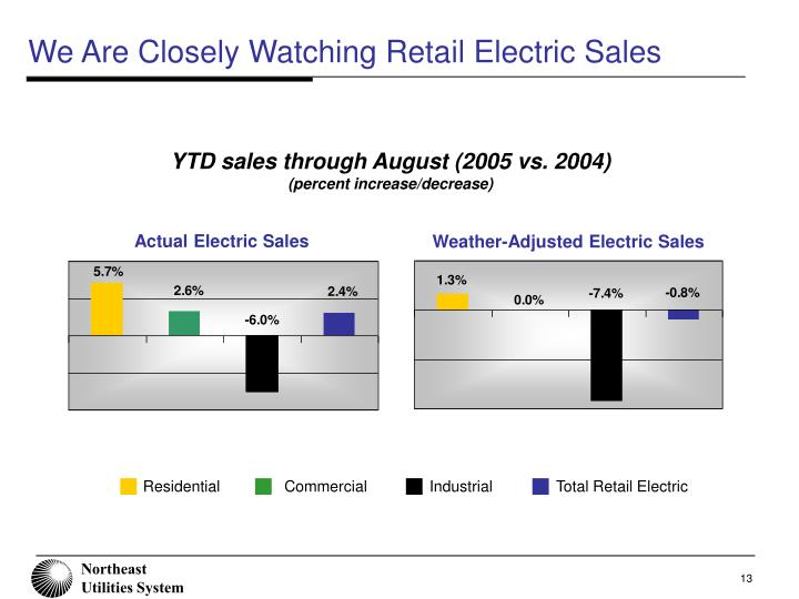 We Are Closely Watching Retail Electric Sales