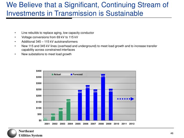 We Believe that a Significant, Continuing Stream of Investments in Transmission is Sustainable