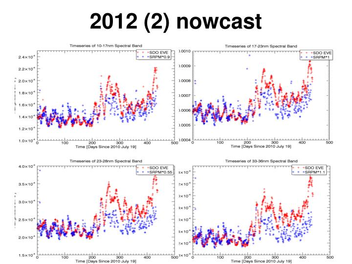 2012 (2) nowcast