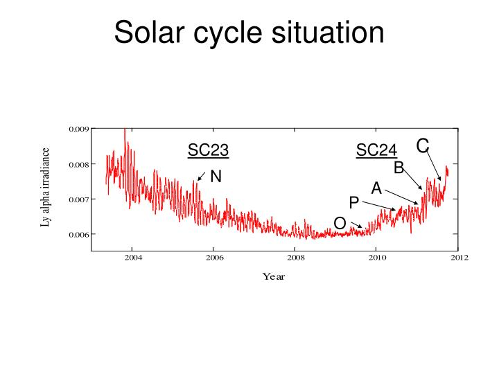 Solar cycle situation