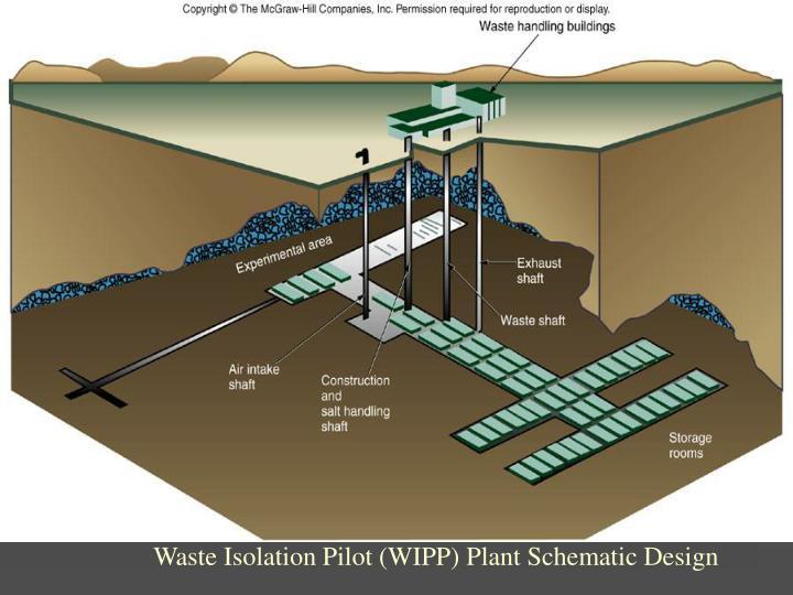 Waste Isolation Pilot (WIPP) Plant Schematic Design