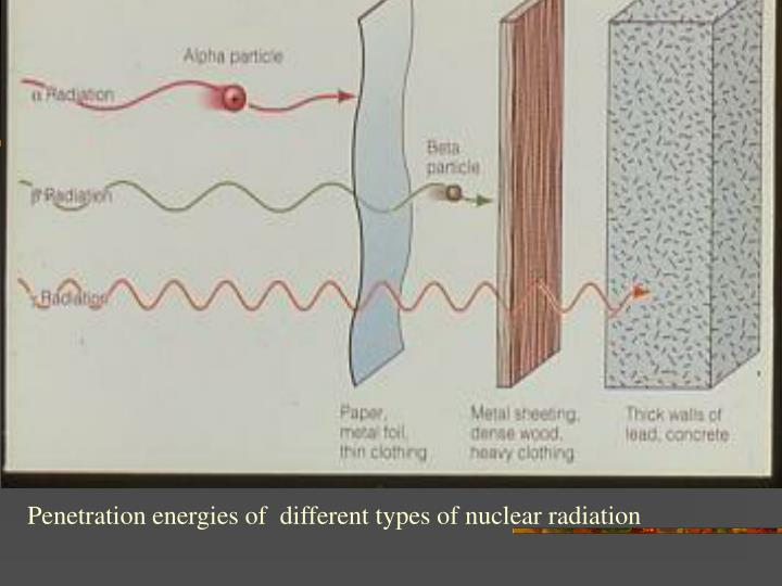 Penetration energies of  different types of nuclear radiation