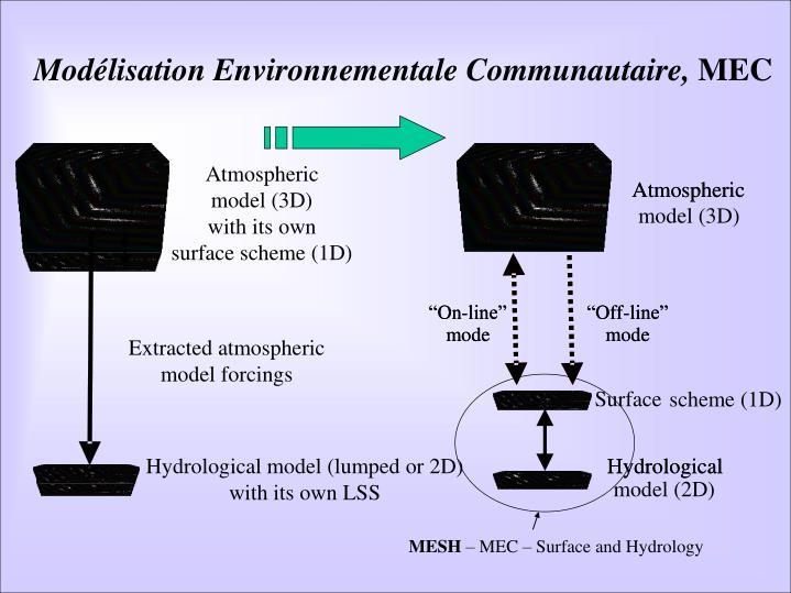 Modélisation Environnementale Communautaire,